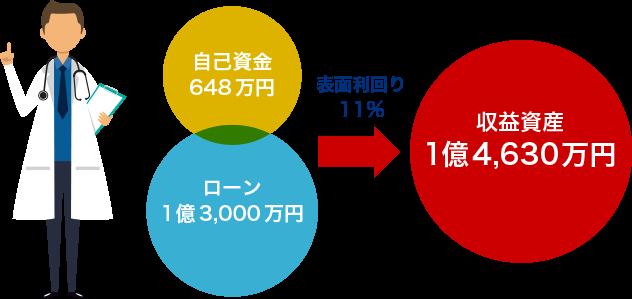収益資産1億4,630万円